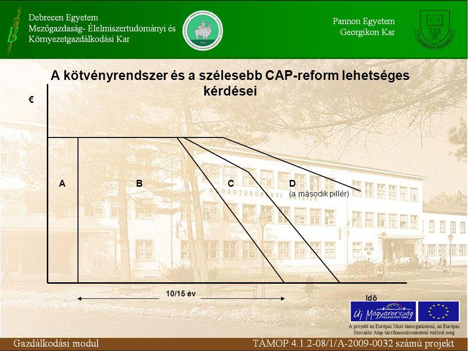 10/15 év € D (a második pillér) CAB Idő A kötvényrendszer és a szélesebb CAP-reform lehetséges kérdései
