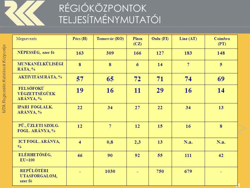 MTA Regionális Kutatások Központja 11 RÉGIÓKÖZPONTOK TELJESÍTMÉNYMUTATÓI MegnevezésPécs (H)Temesvár (RO)Plzen (CZ) Oulu (FI)Linz (AT)Coimbra (PT) NÉPESSÉG, ezer fő 163309166127183148 MUNKANÉLKÜLISÉGI RÁTA, % 8861475 AKTIVITÁSI RÁTA, % 576572717469 FELSŐFOKÚ VÉGZETTSÉGŰEK ARÁNYA, % 191611291614 IPARI FOGLALK.
