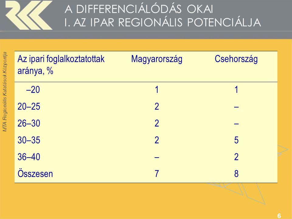 MTA Regionális Kutatások Központja 6 A DIFFERENCIÁLÓDÁS OKAI I. AZ IPAR REGIONÁLIS POTENCIÁLJA Az ipari foglalkoztatottak aránya, % MagyarországCsehor