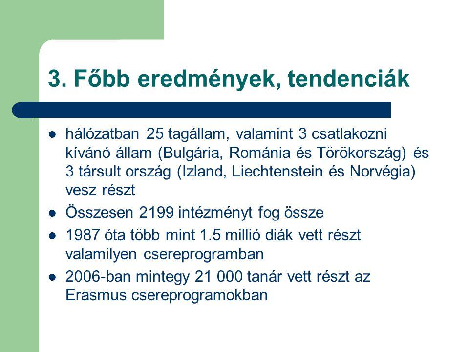 3. Főbb eredmények, tendenciák hálózatban 25 tagállam, valamint 3 csatlakozni kívánó állam (Bulgária, Románia és Törökország) és 3 társult ország (Izl