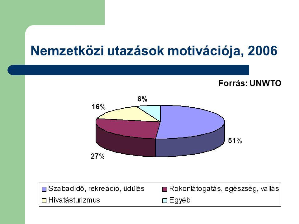 Nemzetközi utazások motivációja, 2006 Forrás: UNWTO