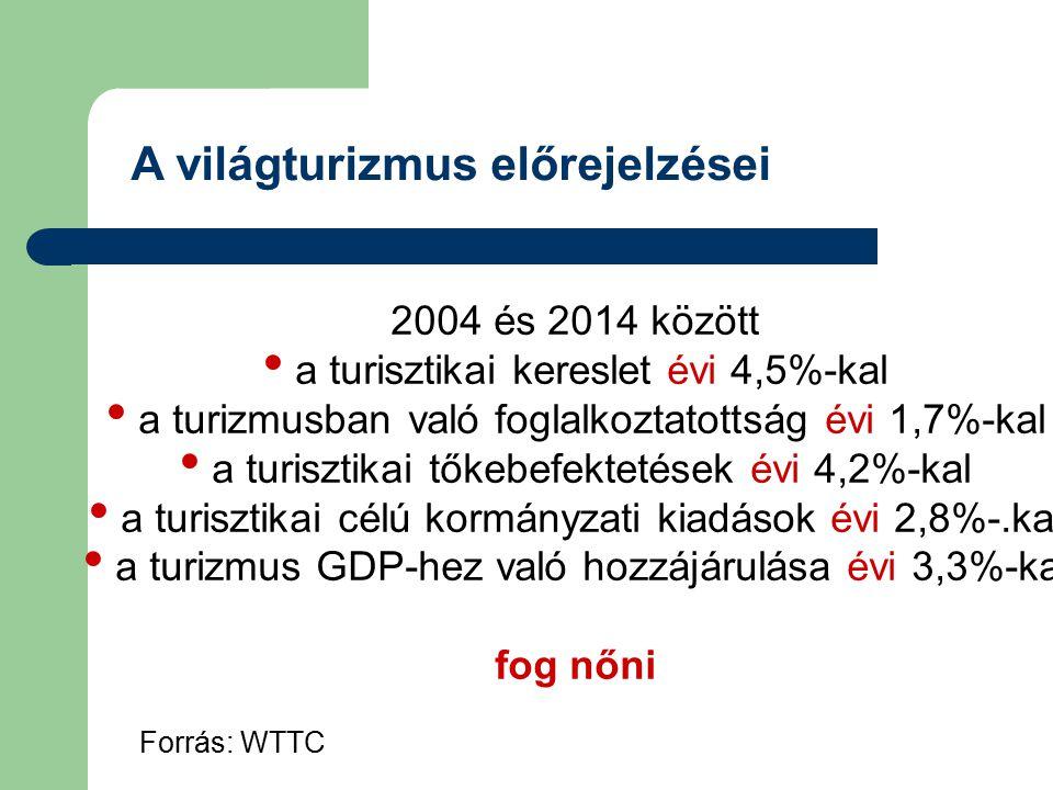 A világturizmus előrejelzései Forrás: WTTC 2004 és 2014 között a turisztikai kereslet évi 4,5%-kal a turizmusban való foglalkoztatottság évi 1,7%-kal