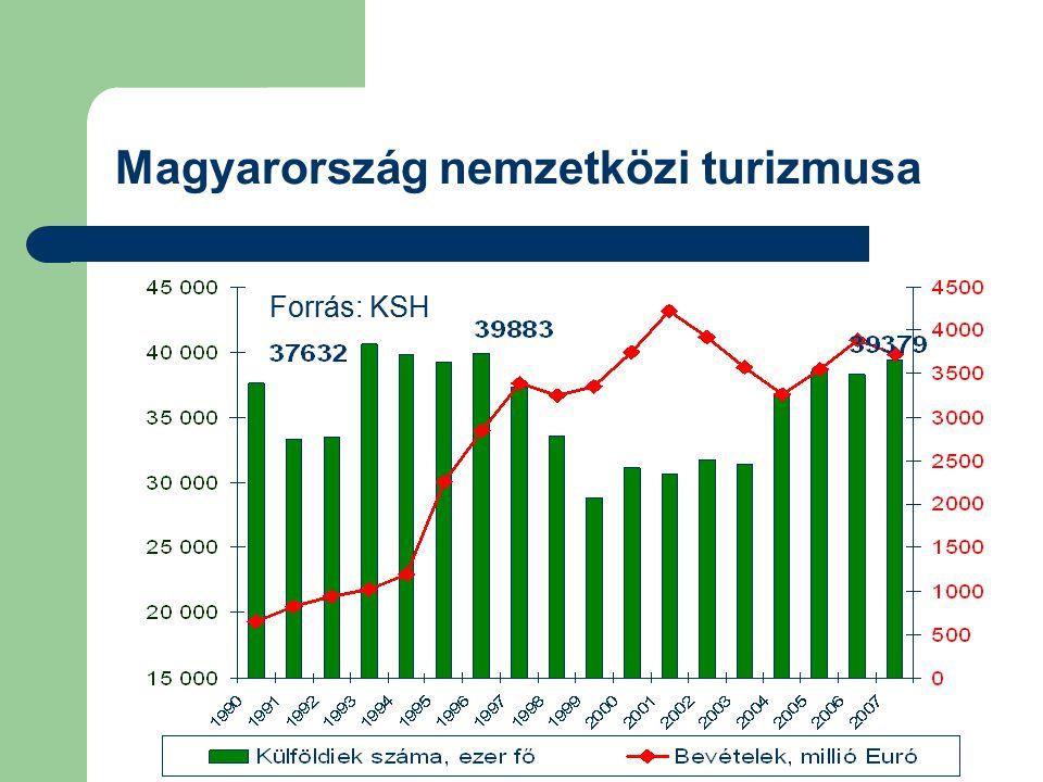 Forrás: KSH Magyarország nemzetközi turizmusa