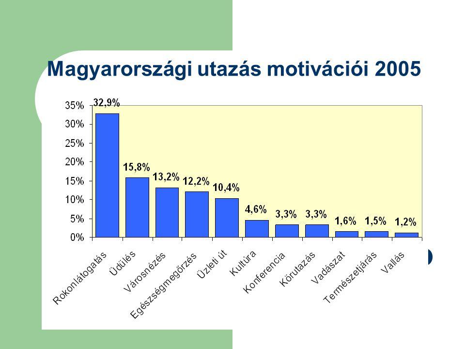 Magyarországi utazás motivációi 2005