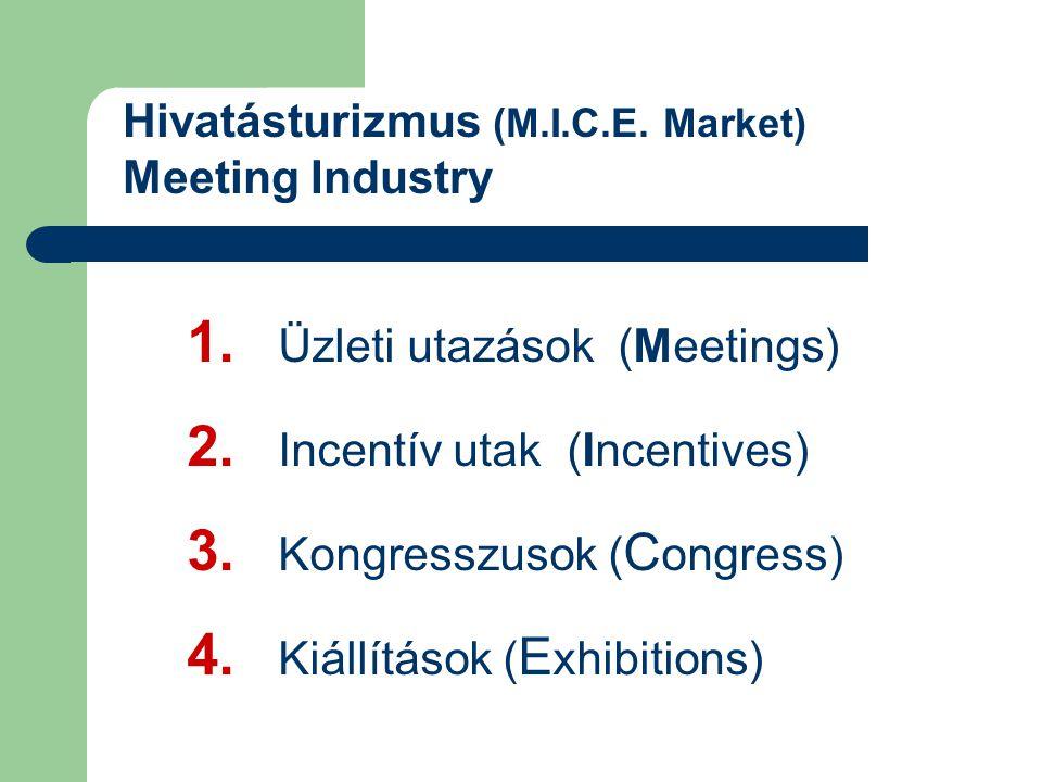 Hivatásturizmus (M.I.C.E. Market) Meeting Industry 1. Üzleti utazások (Meetings) 2. Incentív utak (Incentives) 3. Kongresszusok ( C ongress) 4. Kiállí