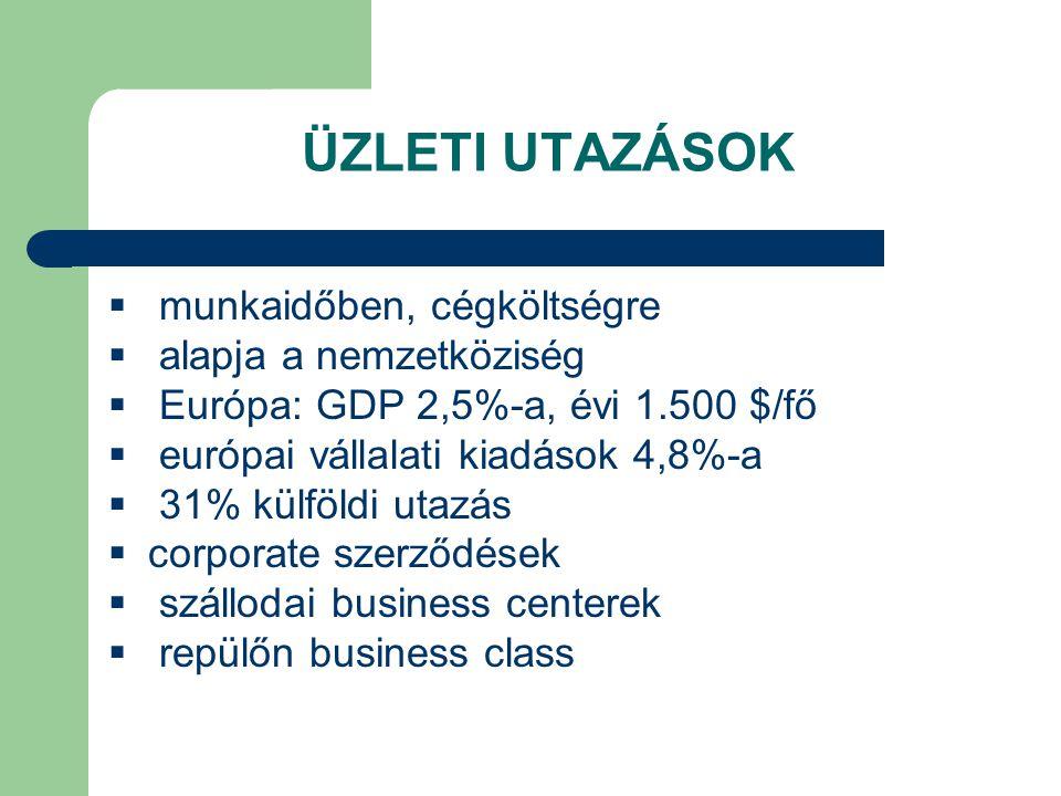 ÜZLETI UTAZÁSOK  munkaidőben, cégköltségre  alapja a nemzetköziség  Európa: GDP 2,5%-a, évi 1.500 $/fő  európai vállalati kiadások 4,8%-a  31% kü