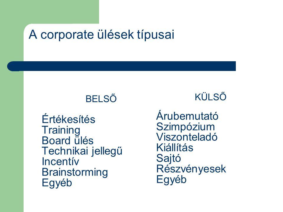 A corporate ülések típusai BELSŐ Értékesítés Training Board ülés Technikai jellegű Incentív Brainstorming Egyéb KÜLSŐ Árubemutató Szimpózium Viszontel