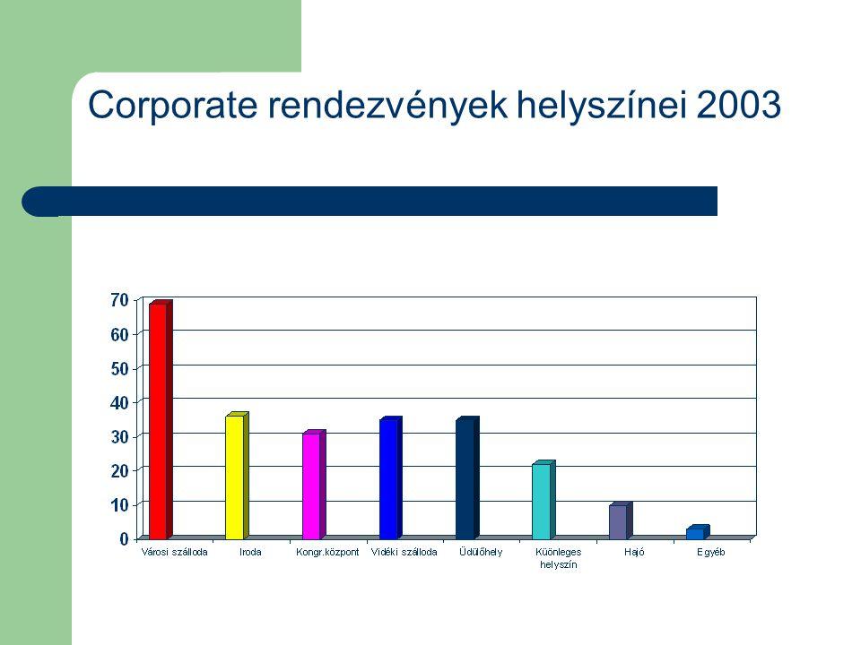 Corporate rendezvények helyszínei 2003