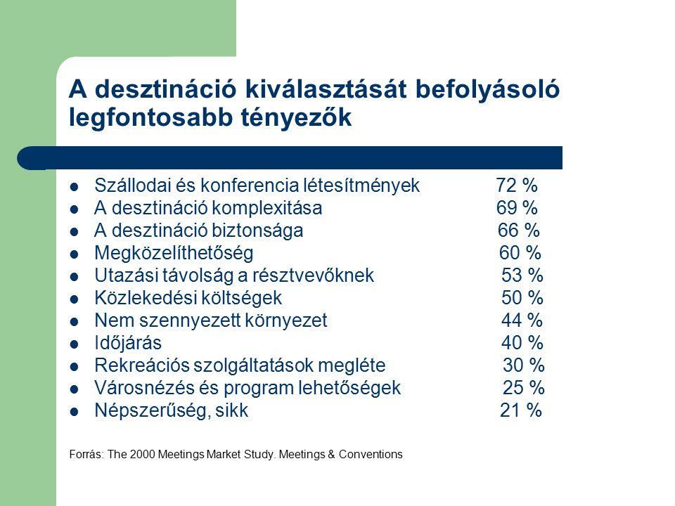 A desztináció kiválasztását befolyásoló legfontosabb tényezők Szállodai és konferencia létesítmények 72 % A desztináció komplexitása 69 % A desztináci