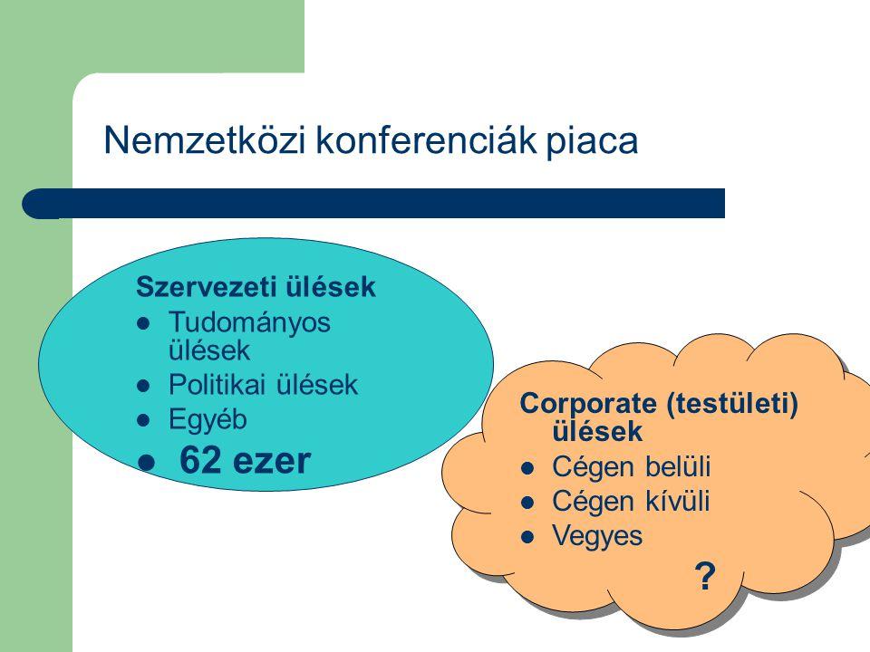 Nemzetközi konferenciák piaca Szervezeti ülések Tudományos ülések Politikai ülések Egyéb 62 ezer Corporate (testületi) ülések Cégen belüli Cégen kívül