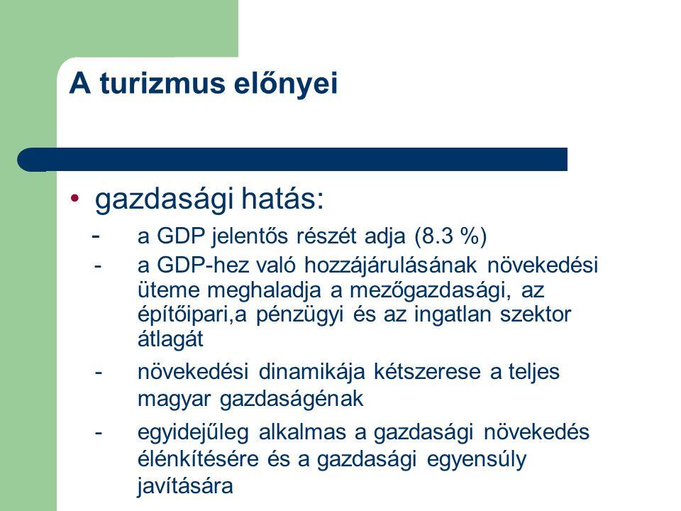 A turizmus előnyei gazdasági hatás: - a GDP jelentős részét adja (8.3 %) -a GDP-hez való hozzájárulásának növekedési üteme meghaladja a mezőgazdasági,