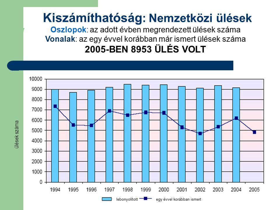 Kiszámíthatóság : Nemzetközi ülések Oszlopok: az adott évben megrendezett ülések száma Vonalak: az egy évvel korábban már ismert ülések száma 2005-BEN