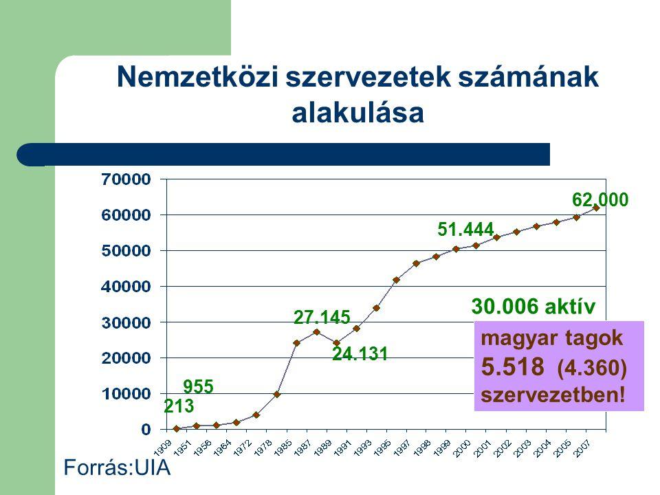 Nemzetközi szervezetek számának alakulása Forrás:UIA magyar tagok 5.518 (4.360) szervezetben! 62.000 30.006 aktív 213 955 27.145 51.444 24.131