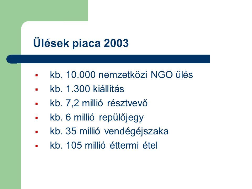 Ülések piaca 2003  kb. 10.000 nemzetközi NGO ülés  kb. 1.300 kiállítás  kb. 7,2 millió résztvevő  kb. 6 millió repülőjegy  kb. 35 millió vendégéj