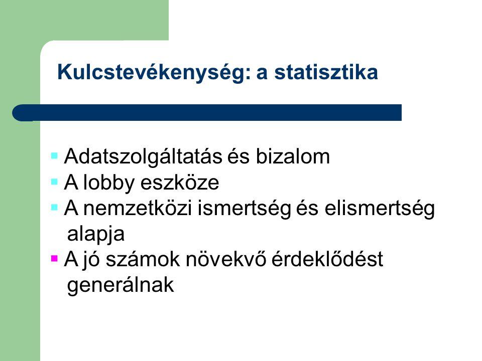 Kulcstevékenység: a statisztika  Adatszolgáltatás és bizalom  A lobby eszköze  A nemzetközi ismertség és elismertség alapja  A jó számok növekvő é