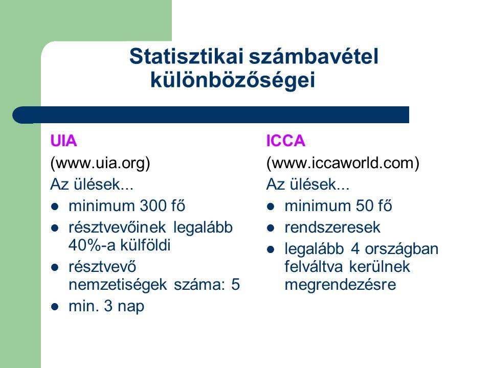Statisztikai számbavétel különbözőségei ICCA (www.iccaworld.com) Az ülések... minimum 50 fő rendszeresek legalább 4 országban felváltva kerülnek megre