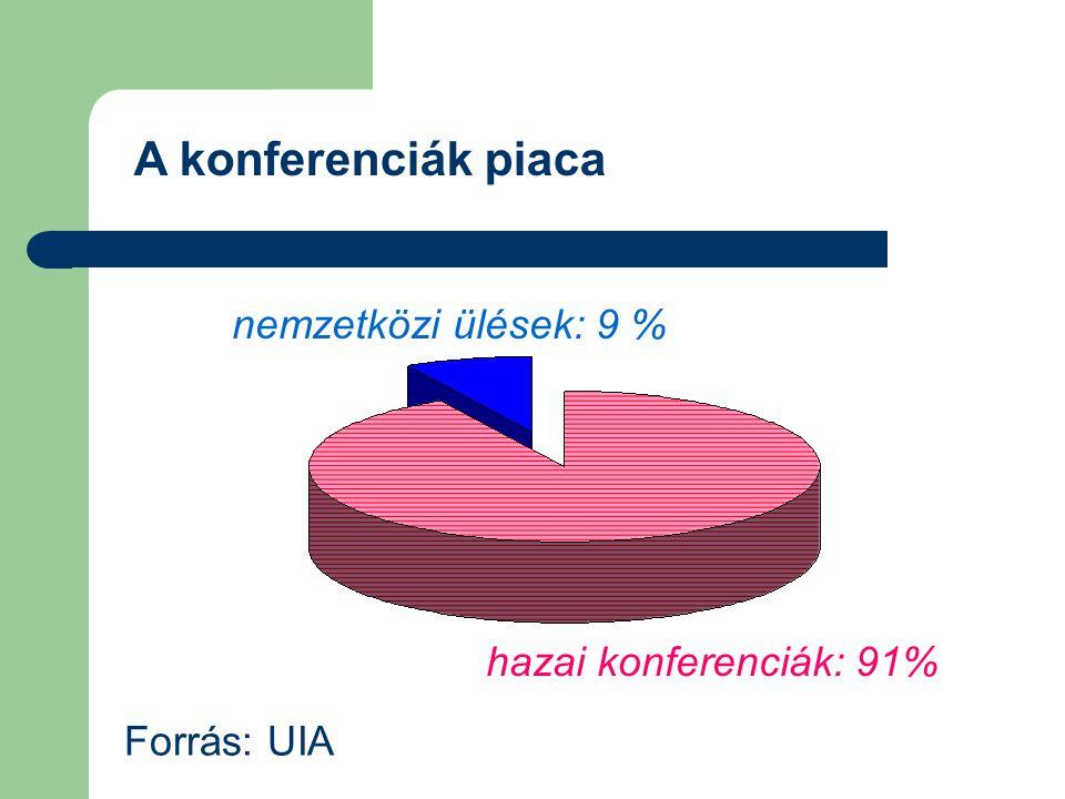 A konferenciák piaca hazai konferenciák: 91% nemzetközi ülések: 9 % Forrás: UIA