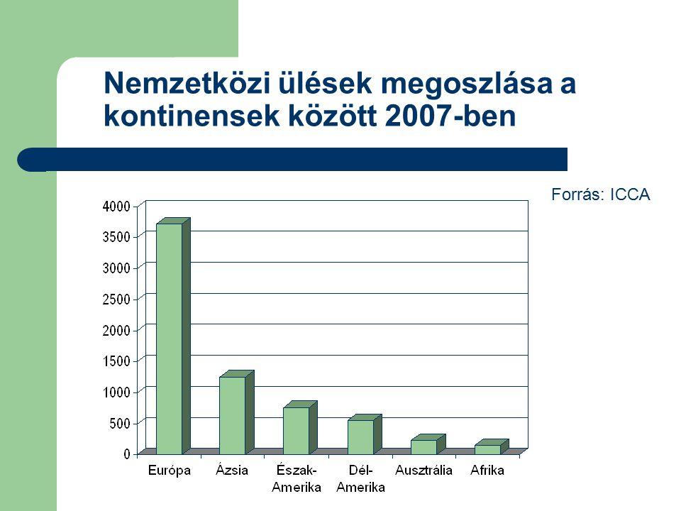 Nemzetközi ülések megoszlása a kontinensek között 2007-ben Forrás: ICCA