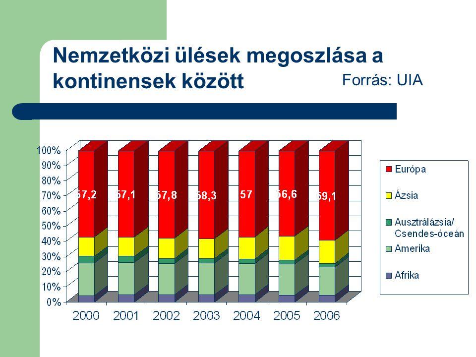 Nemzetközi ülések megoszlása a kontinensek között Forrás: UIA