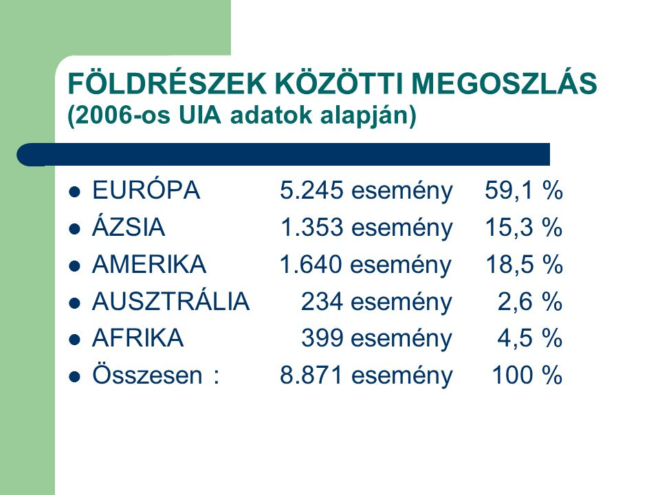 FÖLDRÉSZEK KÖZÖTTI MEGOSZLÁS (2006-os UIA adatok alapján) EURÓPA 5.245 esemény 59,1 % ÁZSIA 1.353 esemény 15,3 % AMERIKA 1.640 esemény 18,5 % AUSZTRÁL