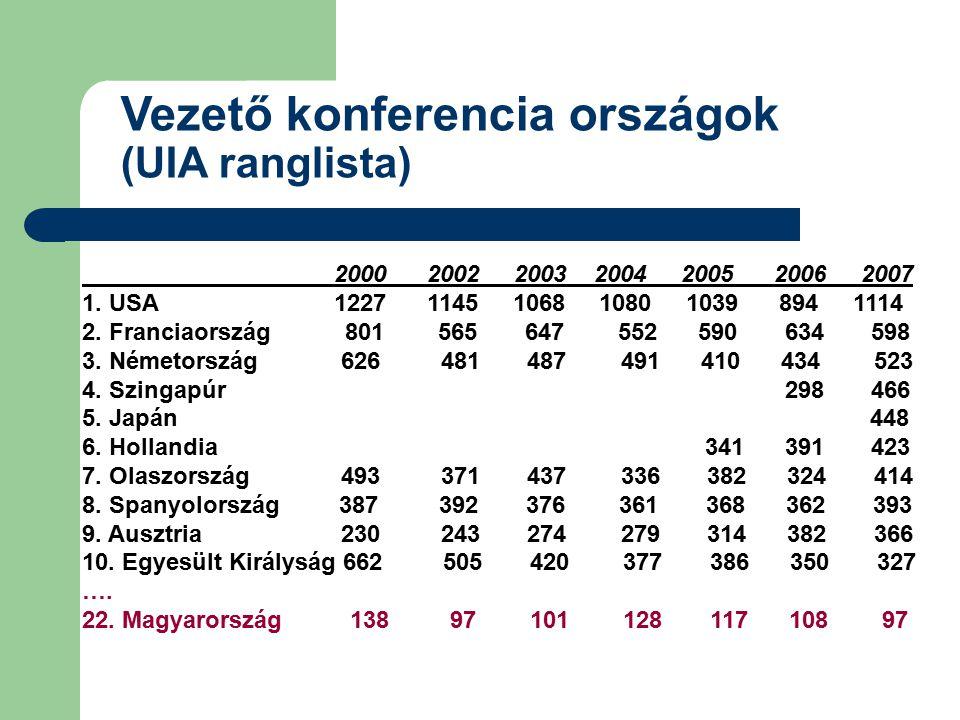 Vezető konferencia országok (UIA ranglista) 2000 2002 2003 2004 2005 2006 2007 1. USA 1227 1145 1068 1080 1039 894 1114 2. Franciaország 801 565 647 5