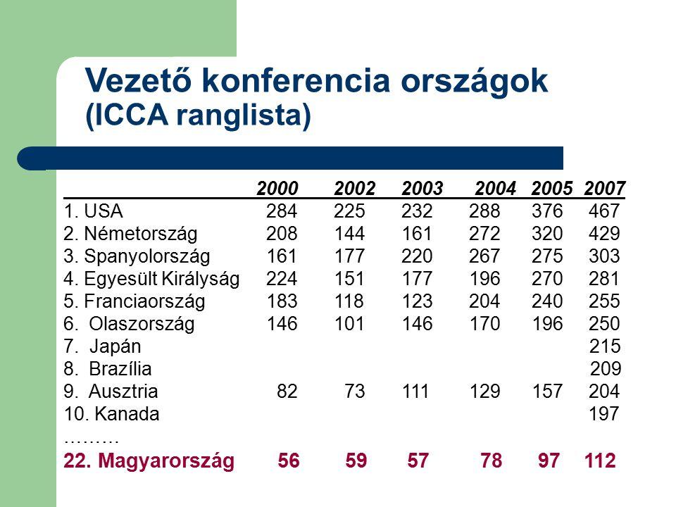Vezető konferencia országok (ICCA ranglista) 2000 2002 2003 2004 2005 2007 1. USA284 225232288 376 467 2. Németország208144161272 320 429 3. Spanyolor