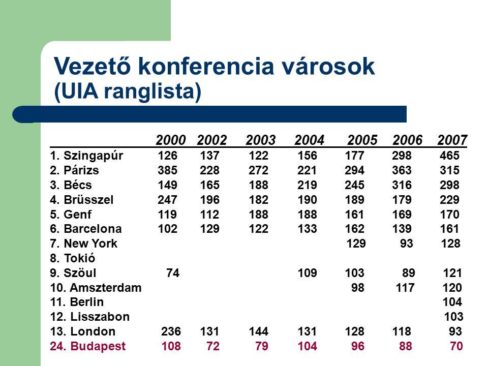 Vezető konferencia városok (UIA ranglista) 2000200220032004 2005 2006 2007 1. Szingapúr 126 137 122 156 177 298 465 2. Párizs 385 228 272 221 294 363
