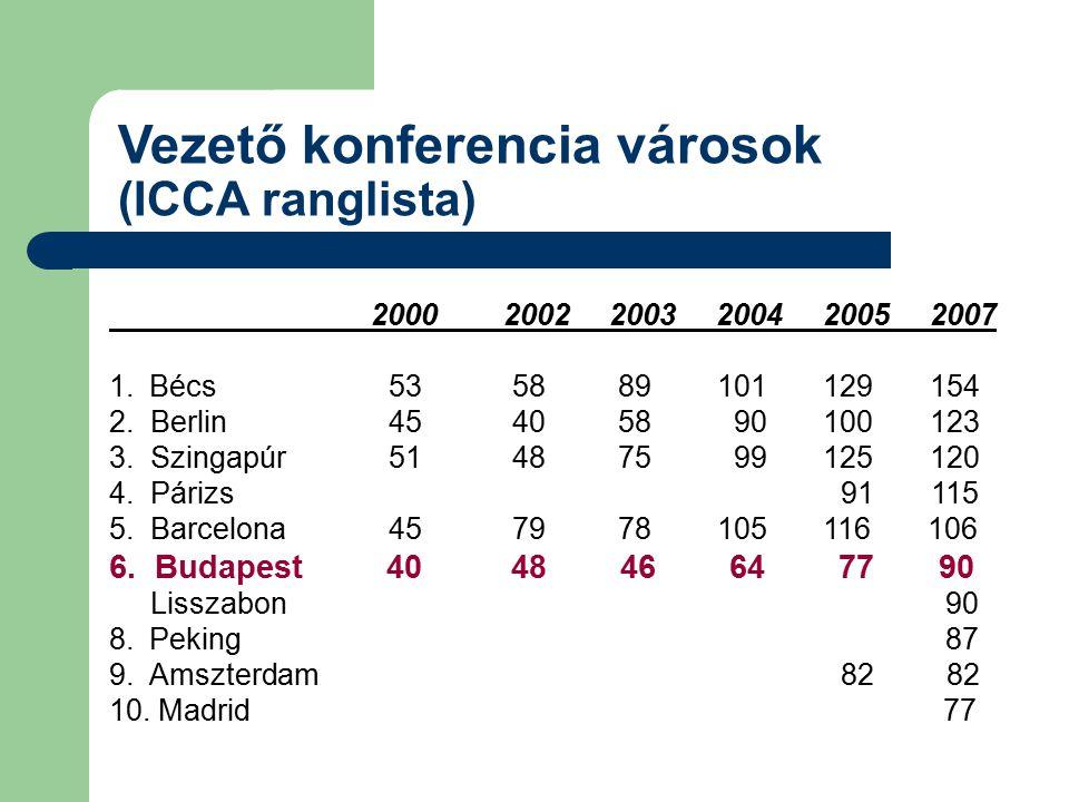 Vezető konferencia városok (ICCA ranglista) 2000 2002 2003 2004 2005 2007 1.Bécs 53 58 89 101 129 154 2. Berlin 45 40 58 90 100 123 3. Szingapúr 51 48