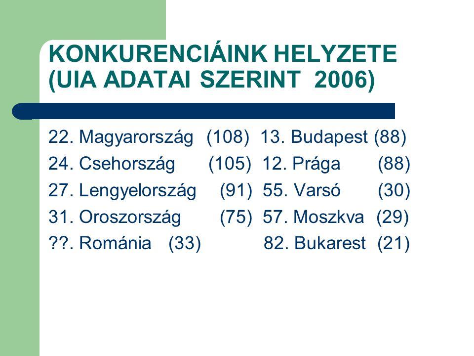 KONKURENCIÁINK HELYZETE (UIA ADATAI SZERINT 2006) 22. Magyarország (108) 13. Budapest (88) 24. Csehország (105) 12. Prága (88) 27. Lengyelország (91)
