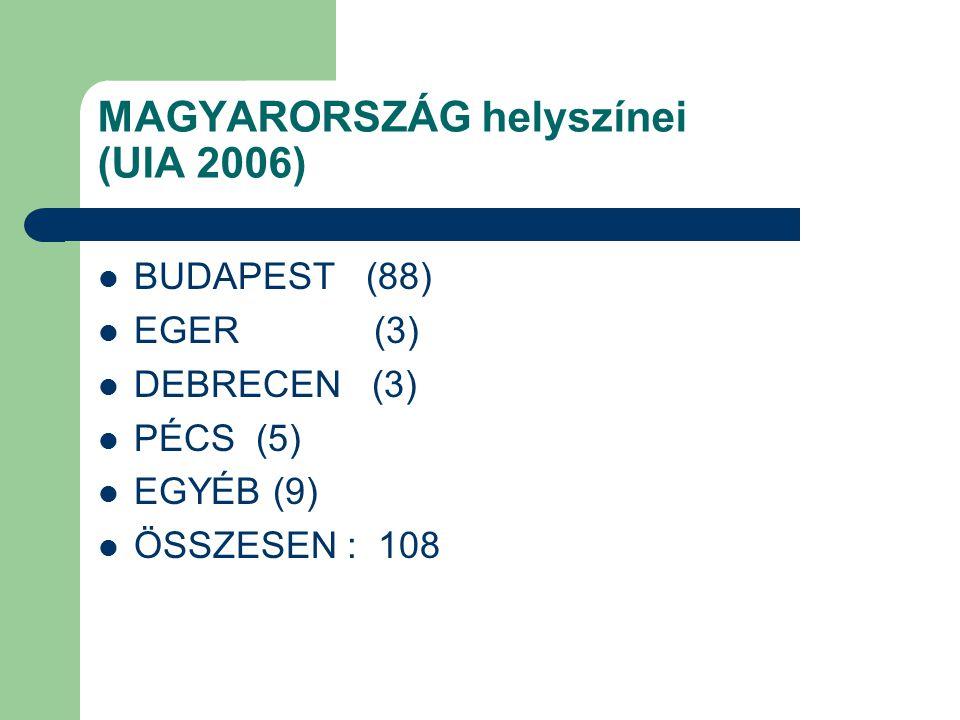 MAGYARORSZÁG helyszínei (UIA 2006) BUDAPEST (88) EGER (3) DEBRECEN (3) PÉCS (5) EGYÉB (9) ÖSSZESEN : 108