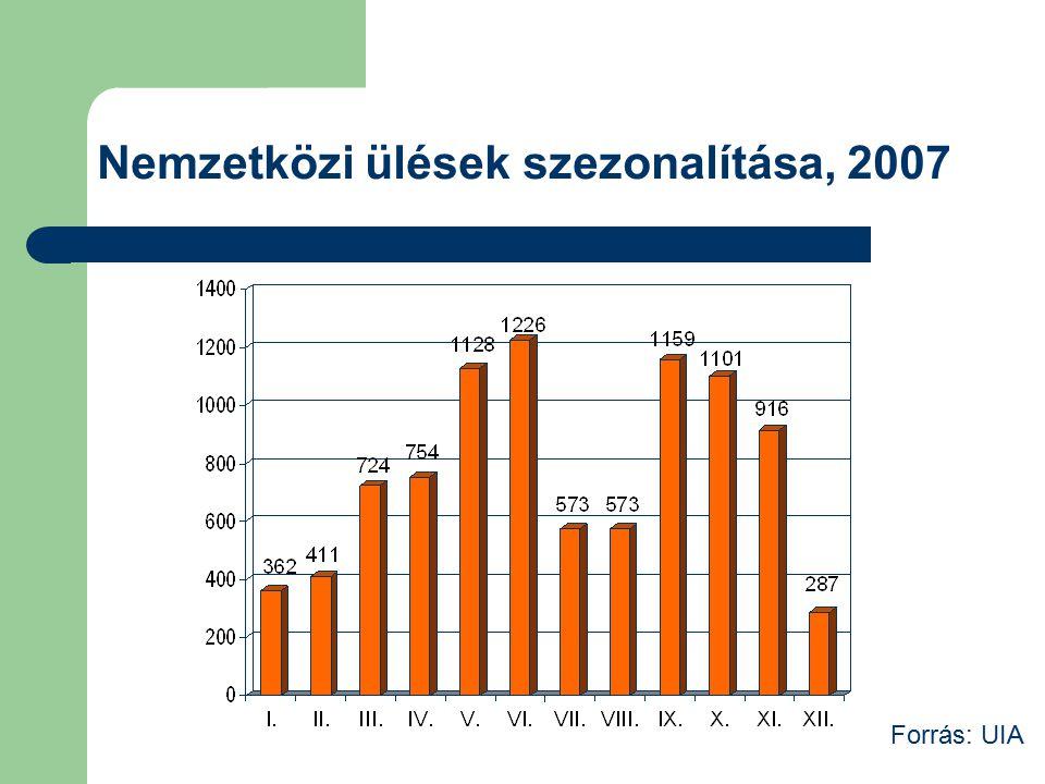 Nemzetközi ülések szezonalítása, 2007 Forrás: UIA