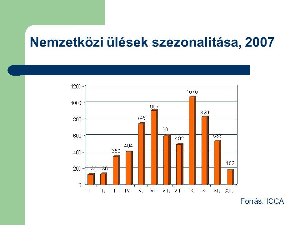 Nemzetközi ülések szezonalitása, 2007 Forrás: ICCA