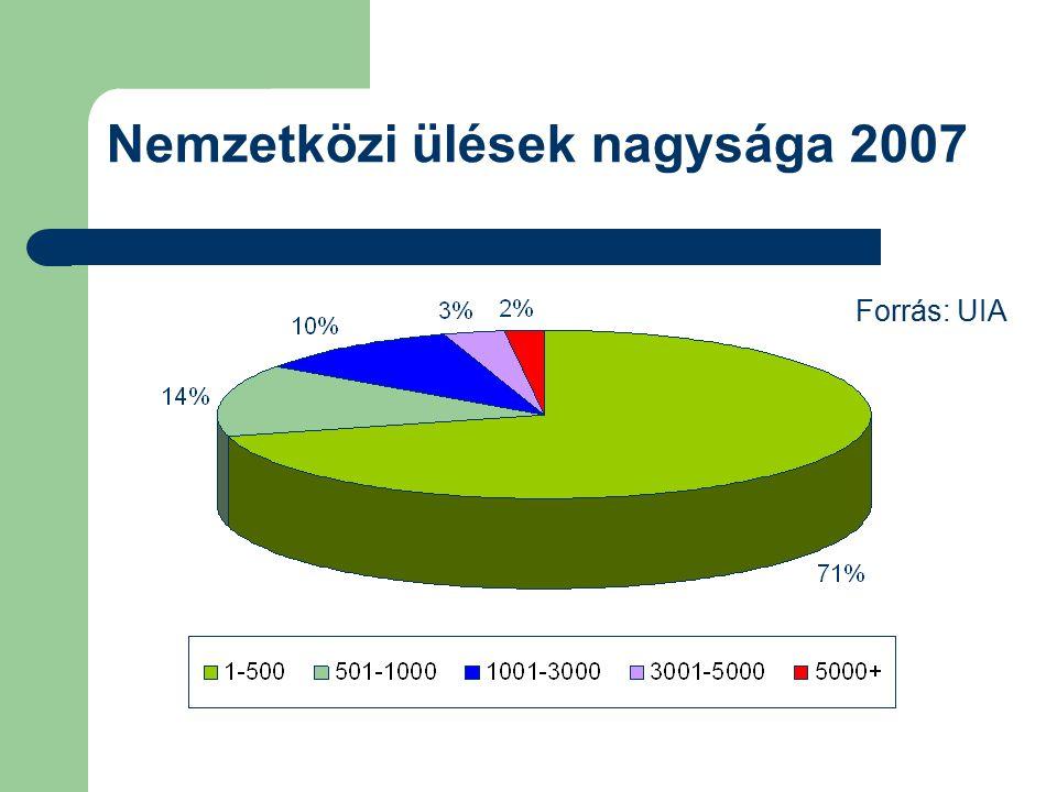 Nemzetközi ülések nagysága 2007 Forrás: UIA