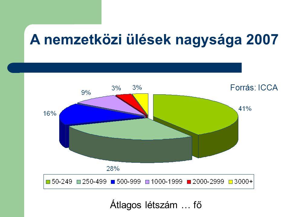 A nemzetközi ülések nagysága 2007 Forrás: ICCA Átlagos létszám … fő