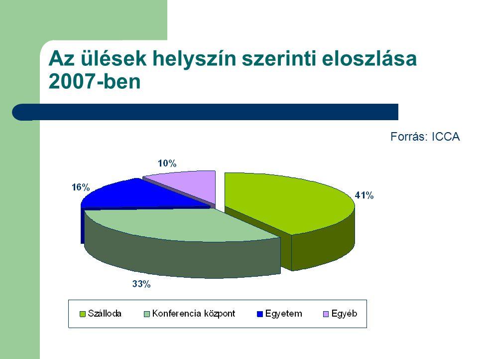 Az ülések helyszín szerinti eloszlása 2007-ben Forrás: ICCA