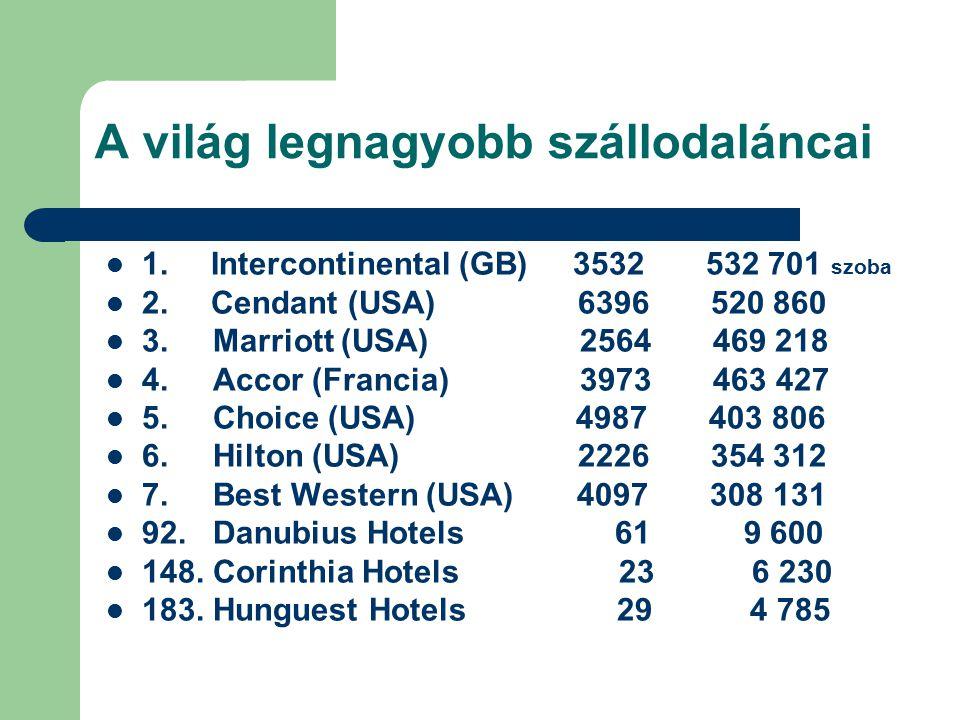 A világ legnagyobb szállodaláncai 1. Intercontinental (GB) 3532 532 701 szoba 2. Cendant (USA) 6396 520 860 3. Marriott (USA) 2564 469 218 4. Accor (F
