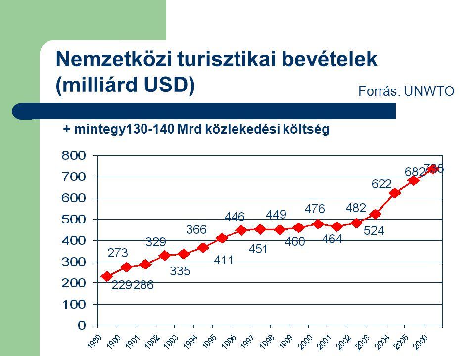 Forrás: UNWTO Nemzetközi turisztikai bevételek (milliárd USD) + mintegy130-140 Mrd közlekedési költség