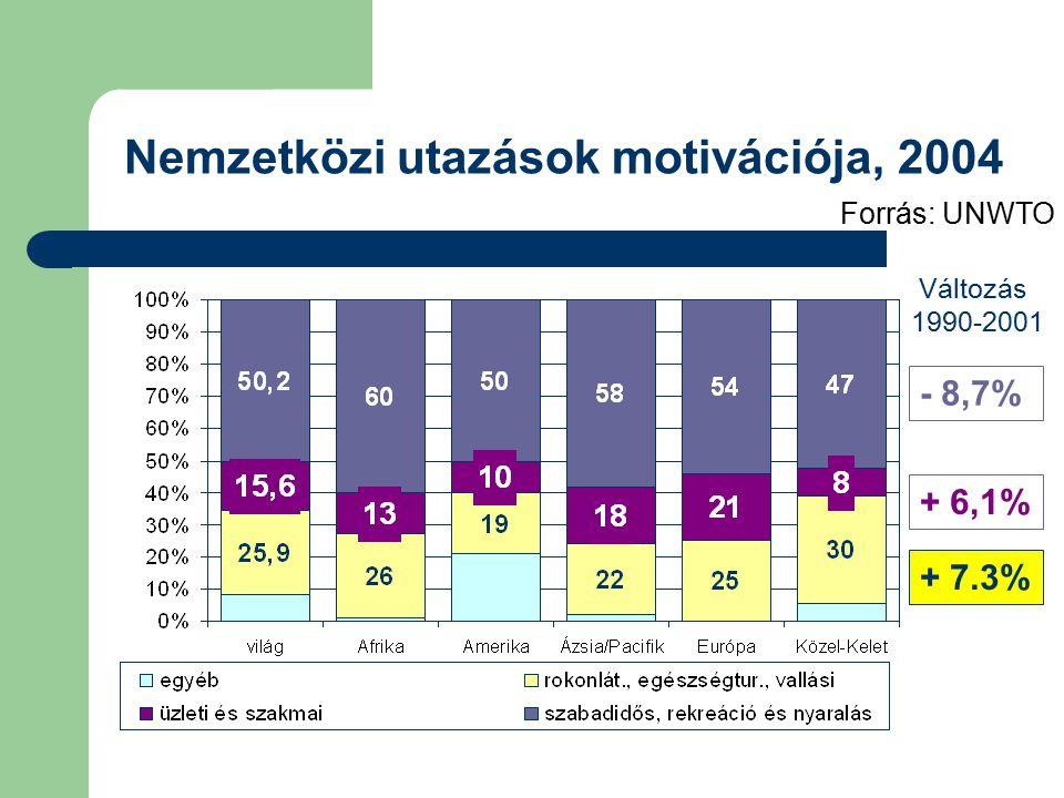 Nemzetközi utazások motivációja, 2004 Forrás: UNWTO Változás 1990-2001 - 8,7% + 6,1% + 7.3%