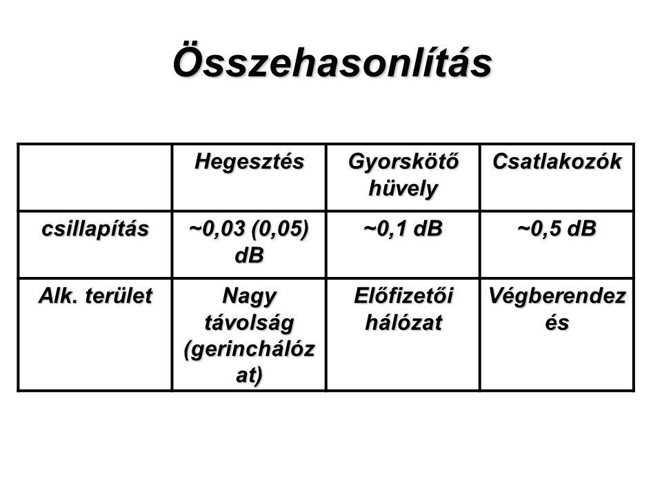 Összehasonlítás Hegesztés Gyorskötő hüvely Csatlakozók csillapítás ~0,03 (0,05) dB ~0,1 dB ~0,5 dB Alk.