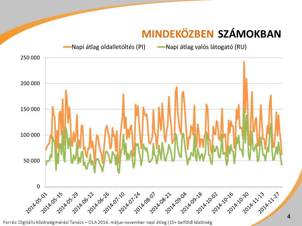MINDEKÖZBEN SZÁMOKBAN 4 Forrás: Digitális Közönségmérési Tanács – OLA 2014. május-november napi átlag (15+ belföldi közönség