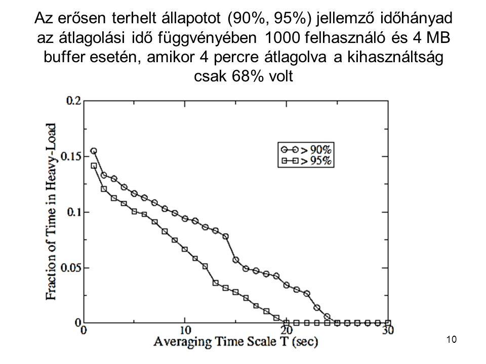 Az erősen terhelt állapotot (90%, 95%) jellemző időhányad az átlagolási idő függvényében 1000 felhasználó és 4 MB buffer esetén, amikor 4 percre átlagolva a kihasználtság csak 68% volt Távközlő hálózatok tervezése -- 2012.