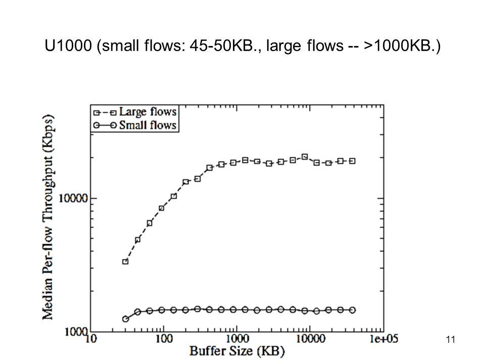 U1000 (small flows: 45-50KB., large flows -- >1000KB.) Távközlő hálózatok tervezése -- 2012.