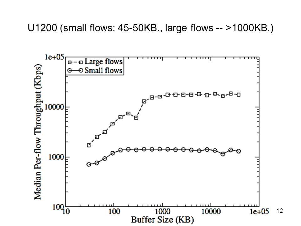 U1200 (small flows: 45-50KB., large flows -- >1000KB.) Távközlő hálózatok tervezése -- 2012.