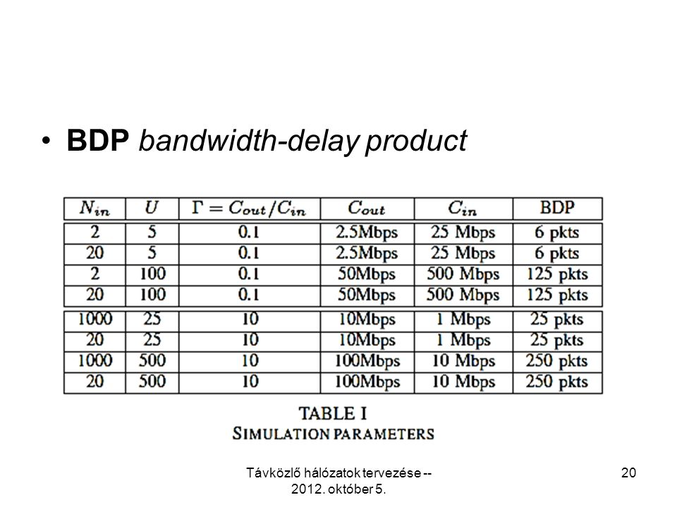 BDP bandwidth-delay product Távközlő hálózatok tervezése -- 2012. október 5. 20