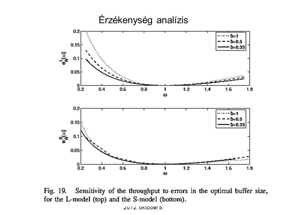 Érzékenység analízis Távközlő hálózatok tervezése -- 2012. október 5. 32