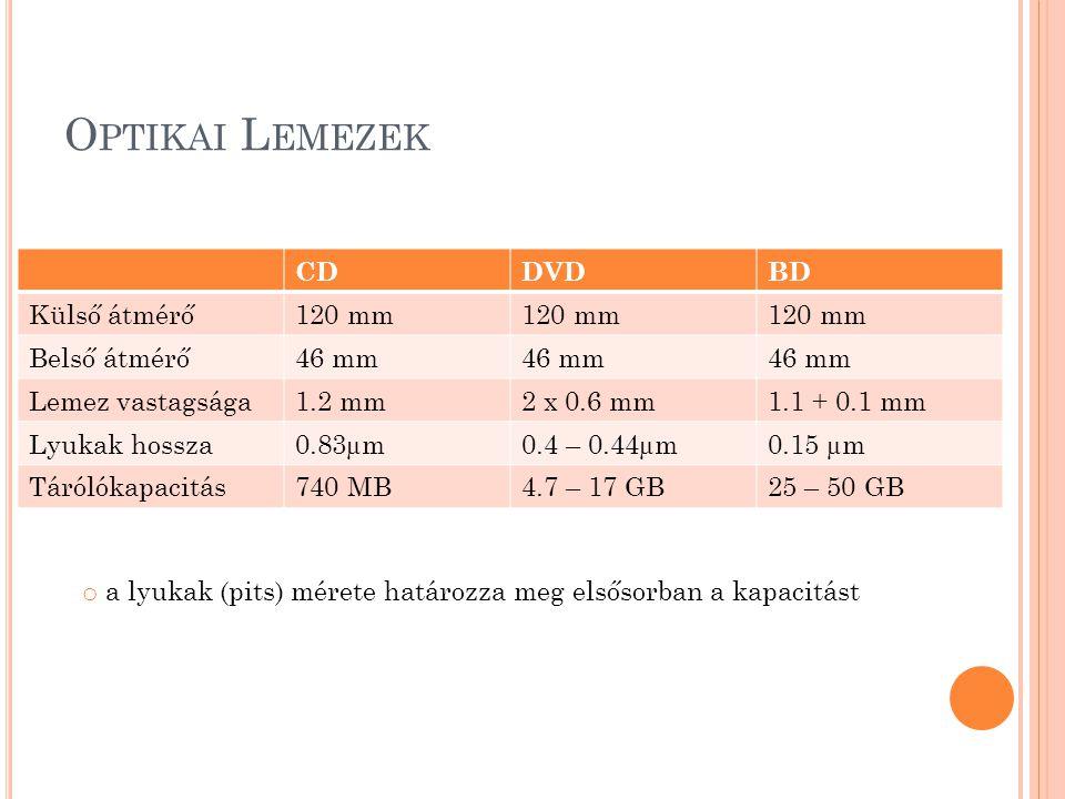 O PTIKAI L EMEZEK CDDVDBD Külső átmérő120 mm Belső átmérő46 mm Lemez vastagsága1.2 mm2 x 0.6 mm1.1 + 0.1 mm Lyukak hossza0.83µm0.4 – 0.44µm0.15 µm Tárólókapacitás740 MB4.7 – 17 GB25 – 50 GB o a lyukak (pits) mérete határozza meg elsősorban a kapacitást