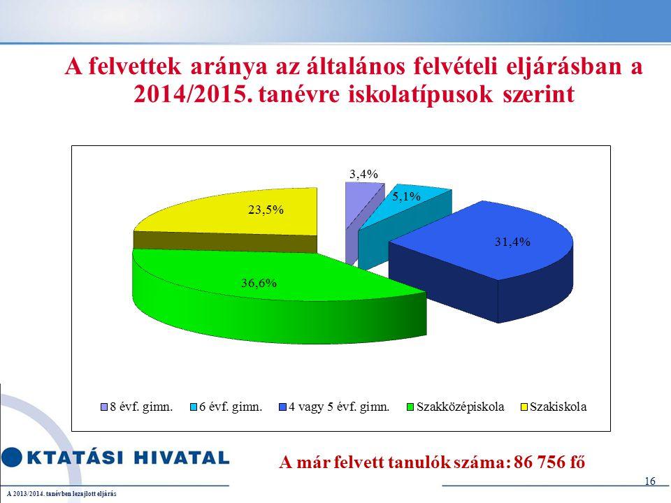 A felvettek aránya az általános felvételi eljárásban a 2014/2015.
