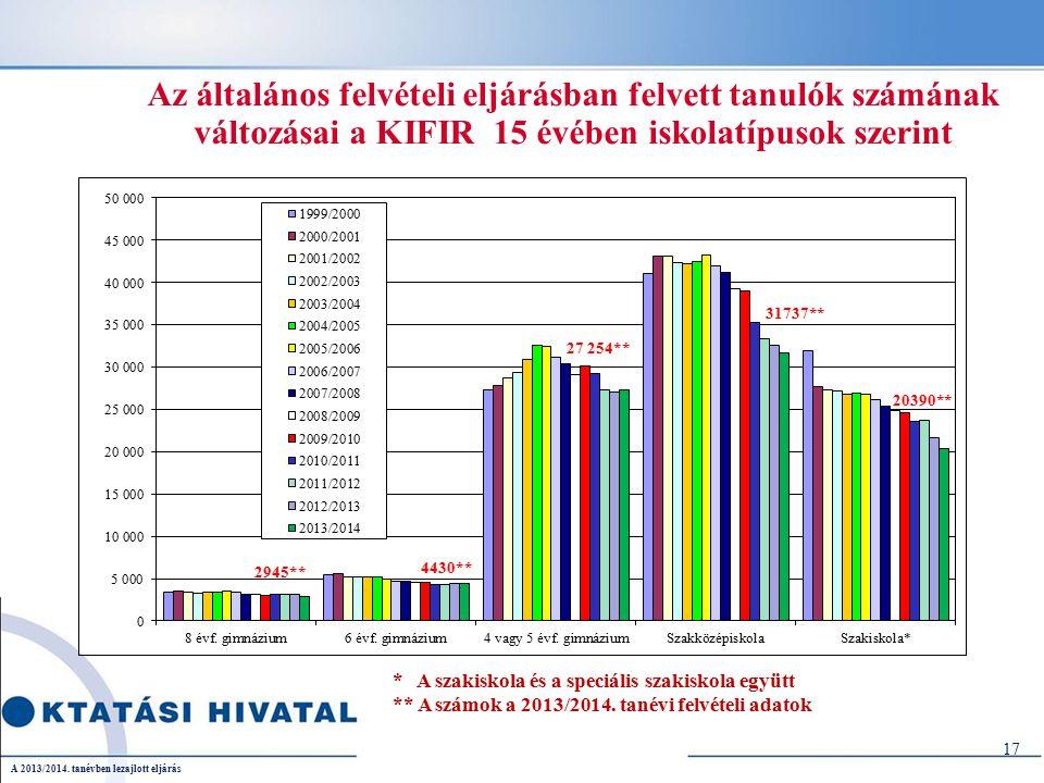 Az általános felvételi eljárásban felvett tanulók számának változásai a KIFIR 15 évében iskolatípusok szerint 17 * A szakiskola és a speciális szakiskola együtt ** A számok a 2013/2014.