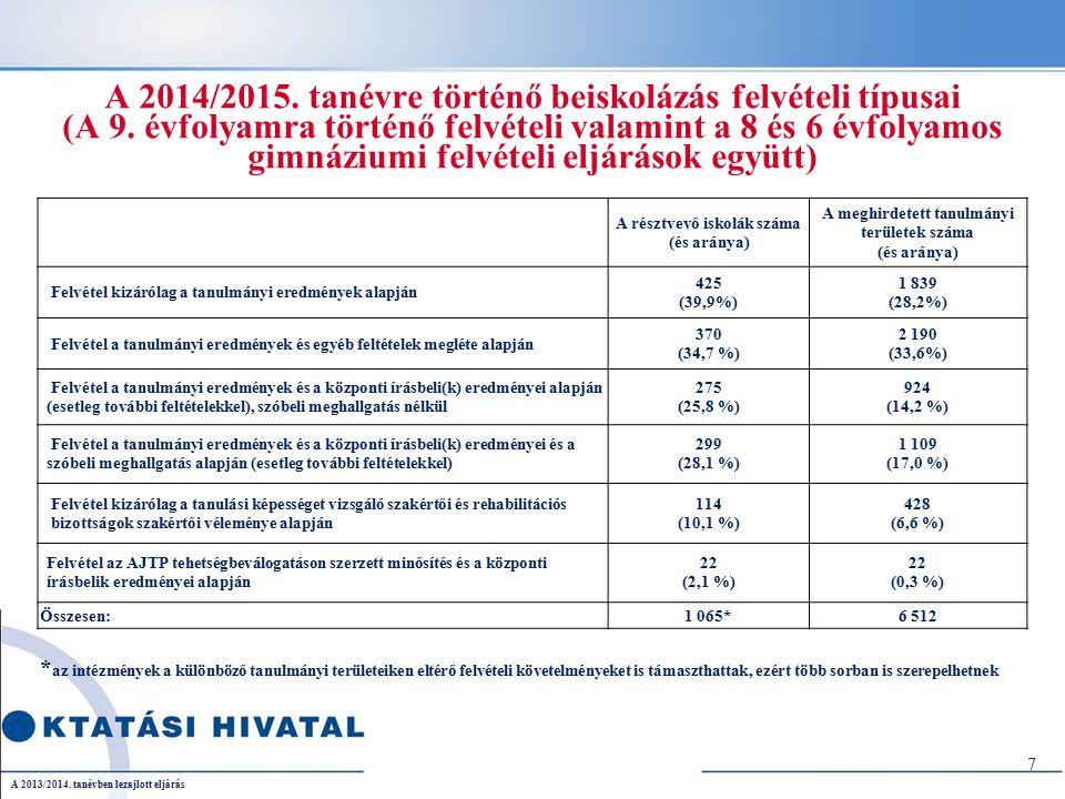 A 9.évfolyamra történő beiskolázás néhány számadata a 2013/2014.