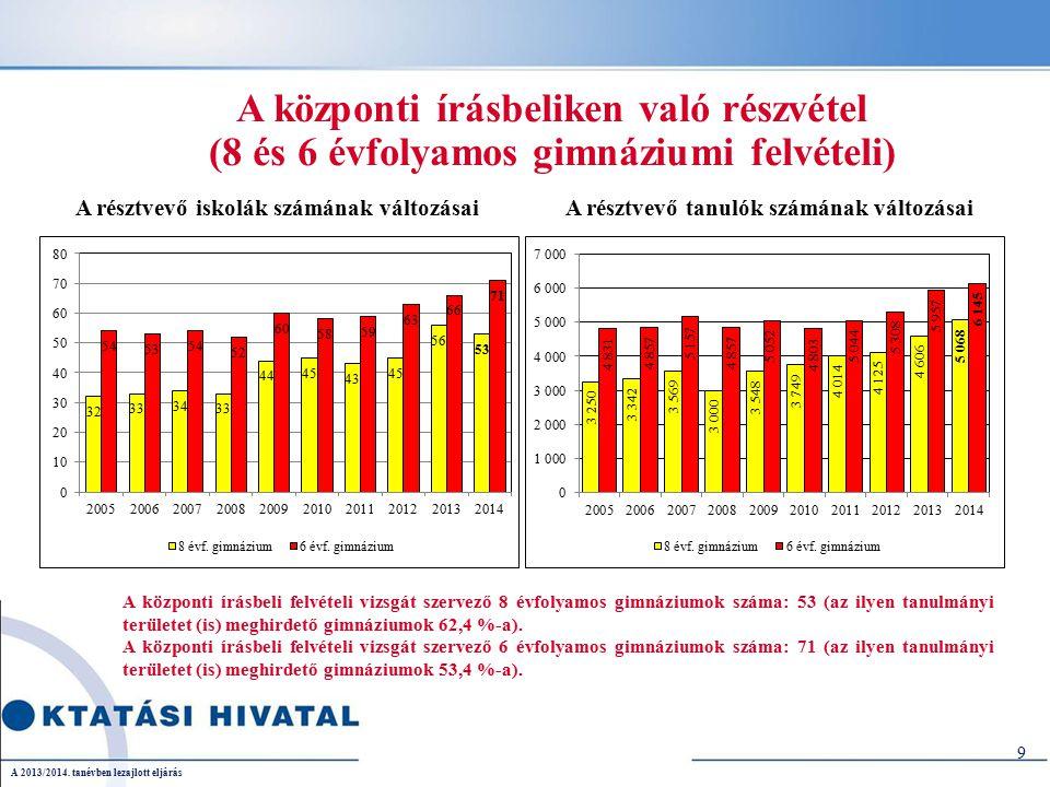 20 Férőhelyek a 2014/2015-ös tanévre A 2013/2014. tanévben lezajlott eljárás